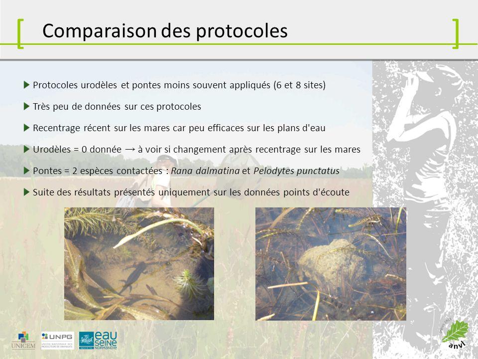[ ] Comparaison des protocoles